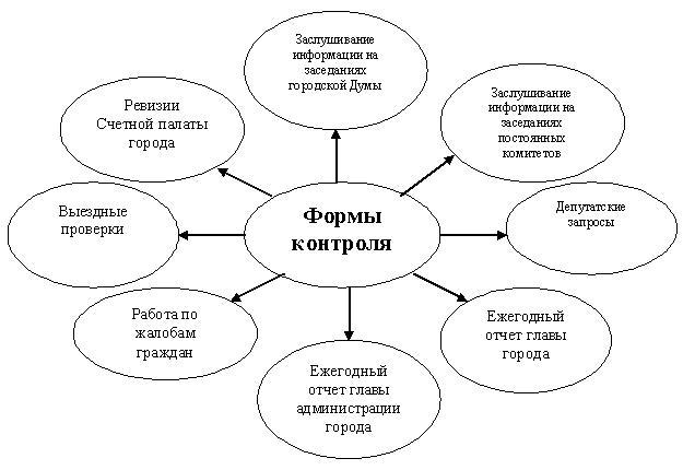 Барнаульская городская Дума  постановлений администрации а также информации органов и должностных лиц органов государственной власти и местного самоуправления заслушивались на